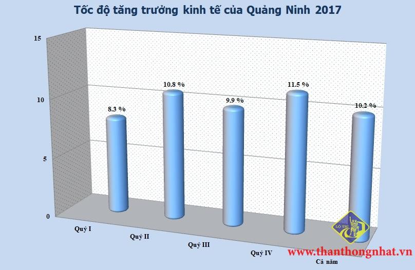Những điểm sáng kinh tế của Quảng Ninh 2017