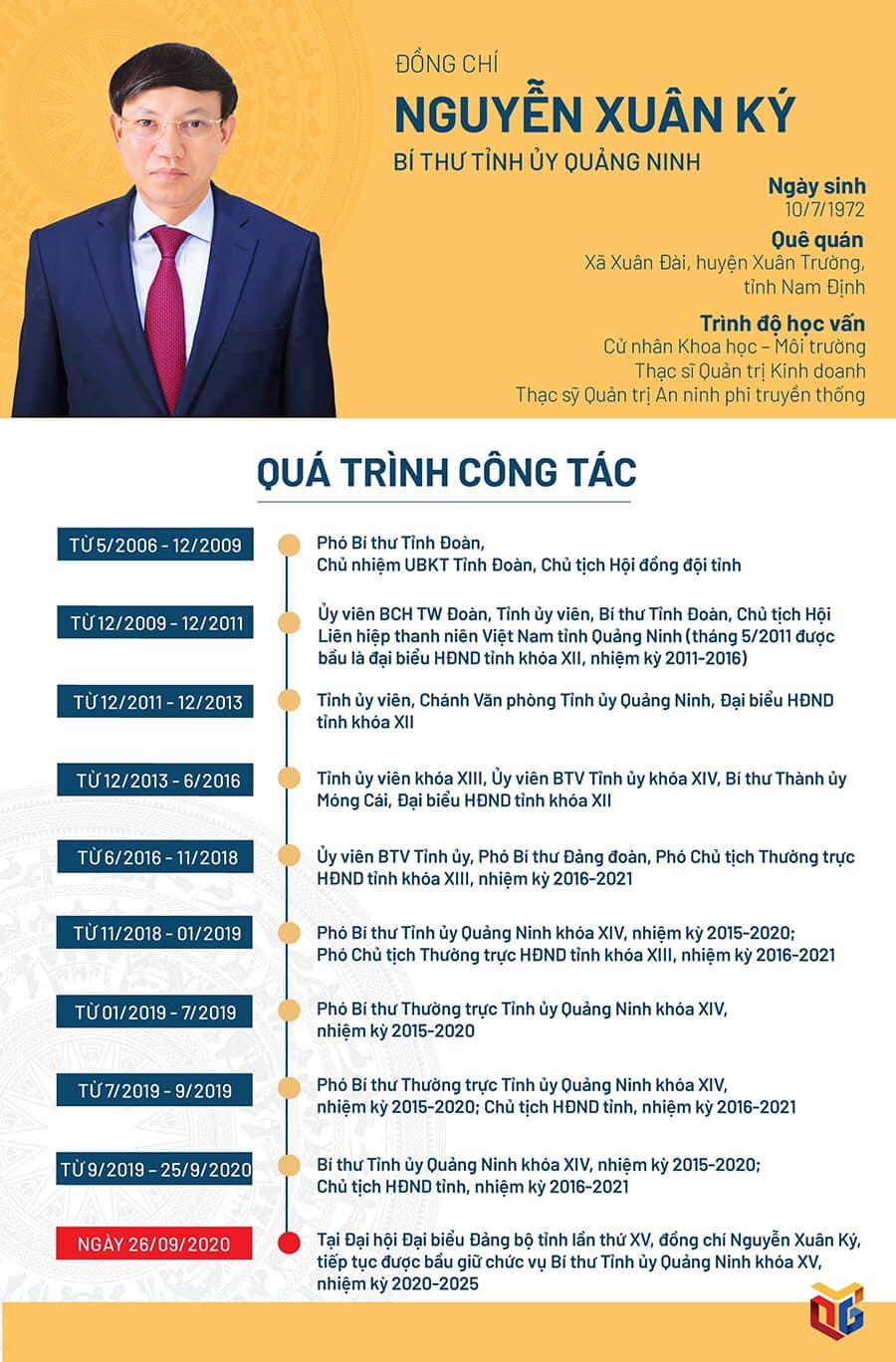 Đồng chí Nguyễn Xuân Ký tiếp tục được bầu làm Bí thư Tỉnh ủy khóa XV, nhiệm kỳ 2020 - 2025